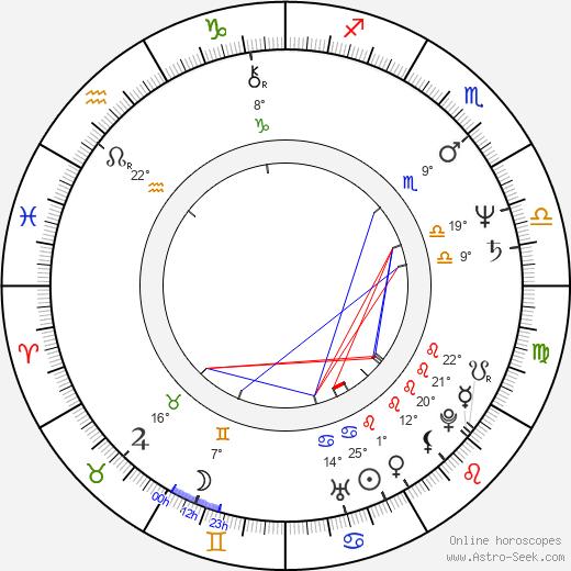 Paul Pape birth chart, biography, wikipedia 2020, 2021