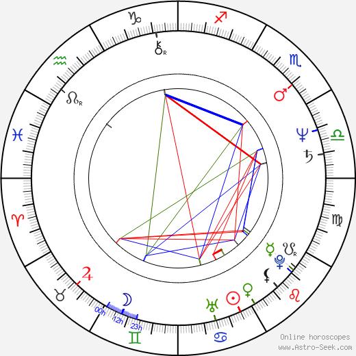 Paul Pape birth chart, Paul Pape astro natal horoscope, astrology