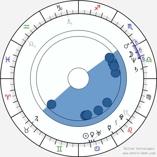 Robert Baer wikipedia, horoscope, astrology, instagram
