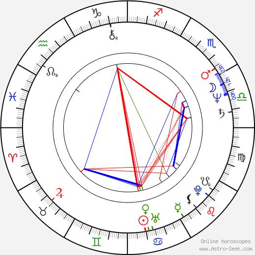 Robert Baer birth chart, Robert Baer astro natal horoscope, astrology