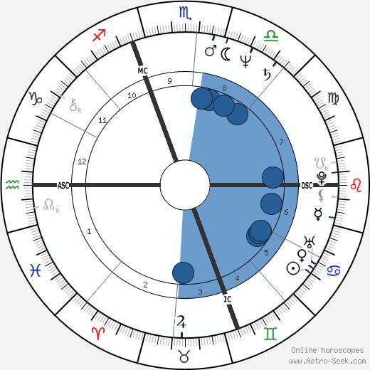 Ronald Ennis Hedbany wikipedia, horoscope, astrology, instagram