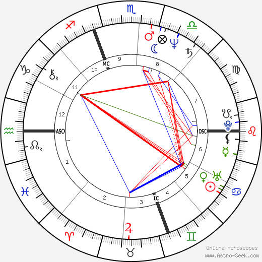 Ronald Ennis Hedbany день рождения гороскоп, Ronald Ennis Hedbany Натальная карта онлайн
