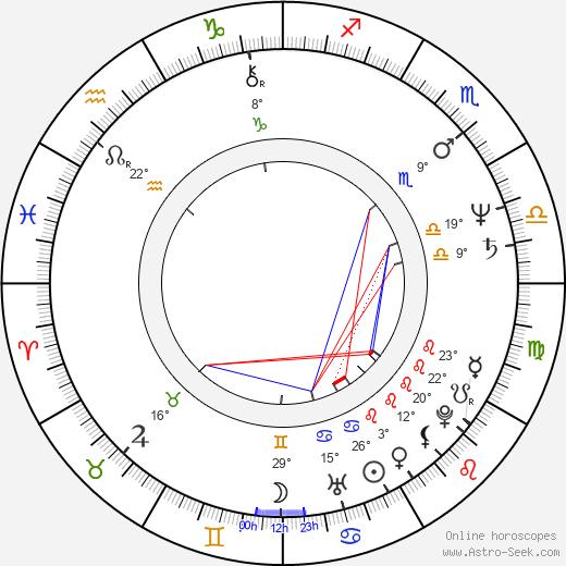 Sarah Sexton Anderson birth chart, biography, wikipedia 2020, 2021