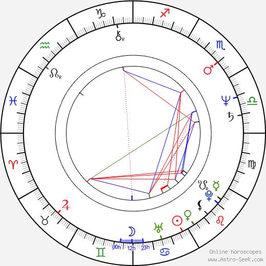 Sarah Sexton Anderson birth chart, Sarah Sexton Anderson astro natal horoscope, astrology