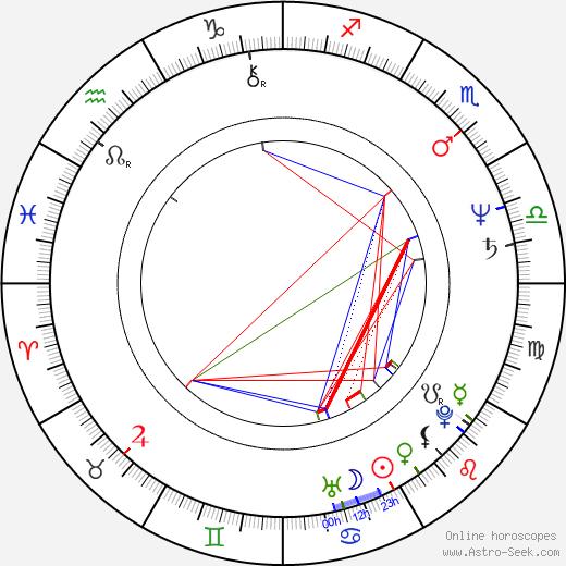 Siu-keung Cheng astro natal birth chart, Siu-keung Cheng horoscope, astrology
