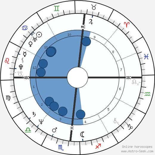 Steven Bryant wikipedia, horoscope, astrology, instagram