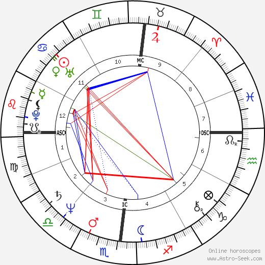 Steven Bryant tema natale, oroscopo, Steven Bryant oroscopi gratuiti, astrologia
