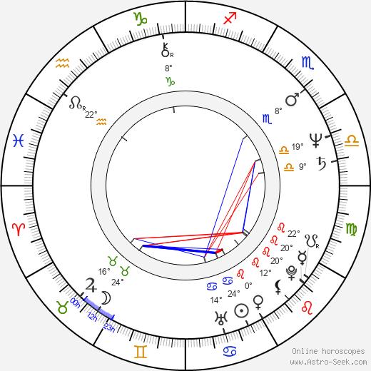 Stewart Copeland birth chart, biography, wikipedia 2018, 2019