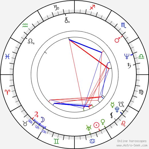 Stewart Copeland astro natal birth chart, Stewart Copeland horoscope, astrology