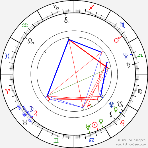 Terry O'Quinn birth chart, Terry O'Quinn astro natal horoscope, astrology