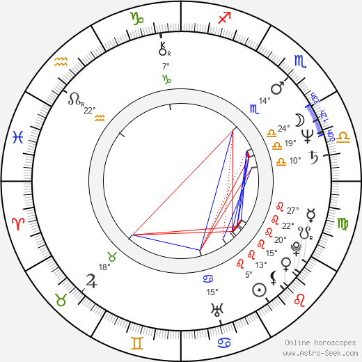 Wendy Hughes birth chart, biography, wikipedia 2019, 2020