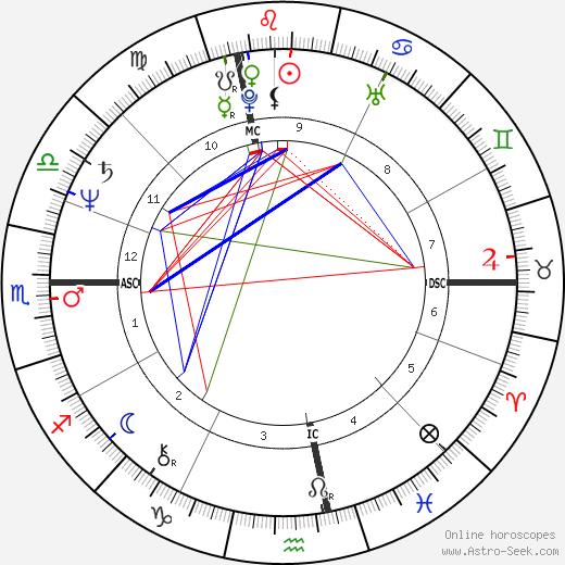 Ален Жиресс Alain Giresse день рождения гороскоп, Alain Giresse Натальная карта онлайн