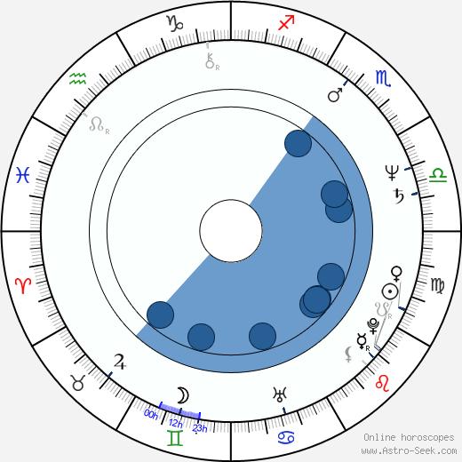 Alex van Warmerdam wikipedia, horoscope, astrology, instagram
