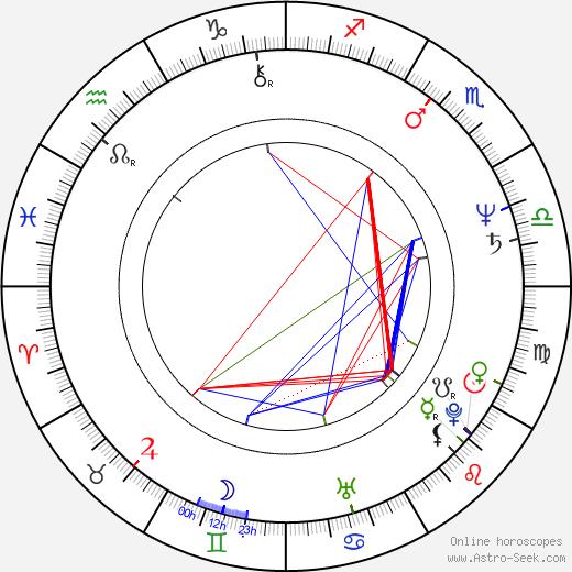 Alex van Warmerdam birth chart, Alex van Warmerdam astro natal horoscope, astrology