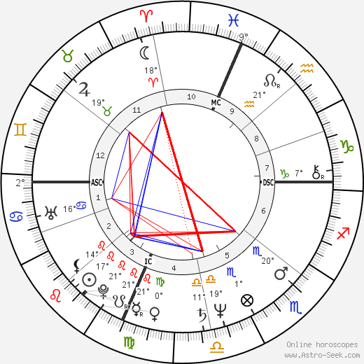 Ashley Putnam birth chart, biography, wikipedia 2019, 2020
