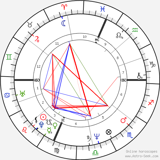 Ashley Putnam astro natal birth chart, Ashley Putnam horoscope, astrology