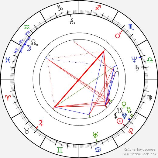 Brian Levant birth chart, Brian Levant astro natal horoscope, astrology