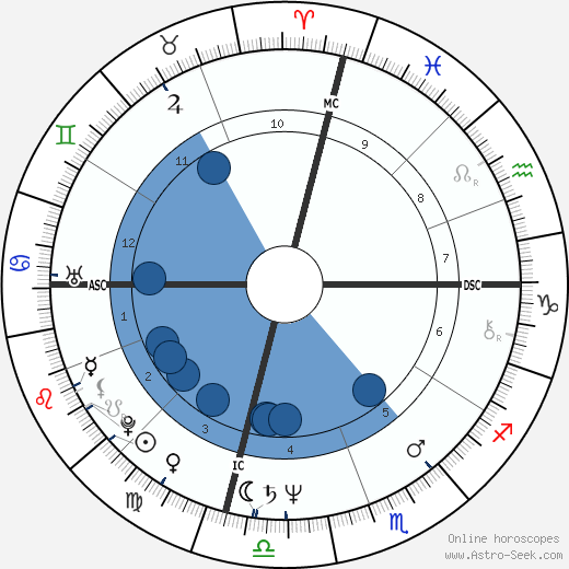 Carlo Curley wikipedia, horoscope, astrology, instagram