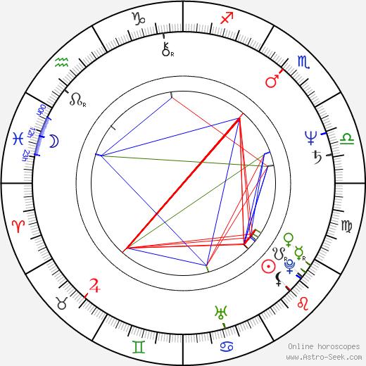 Caroline Aaron tema natale, oroscopo, Caroline Aaron oroscopi gratuiti, astrologia