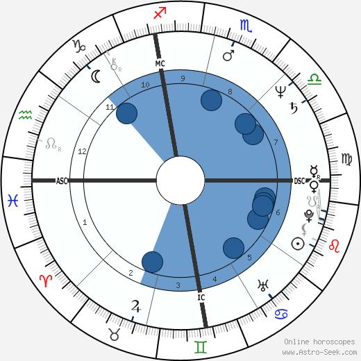 Dan Meyer wikipedia, horoscope, astrology, instagram