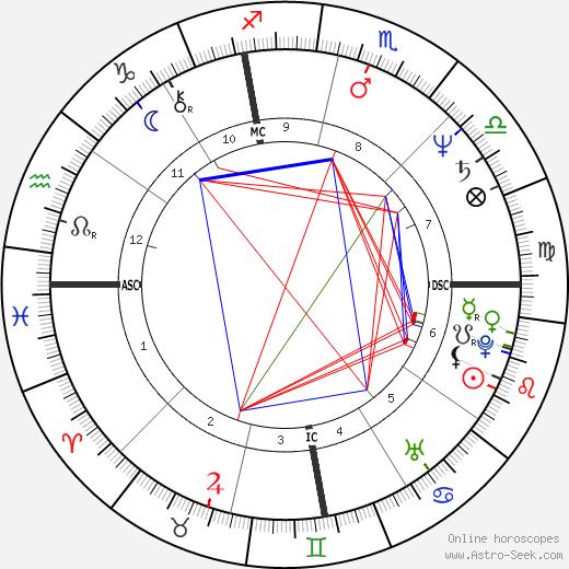 Dan Meyer astro natal birth chart, Dan Meyer horoscope, astrology