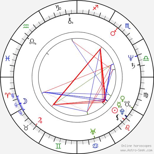 Daniel Hugh Kelly birth chart, Daniel Hugh Kelly astro natal horoscope, astrology