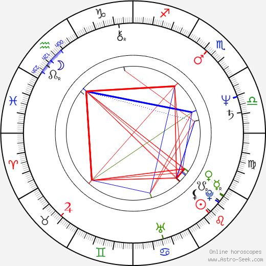 Danny Lee день рождения гороскоп, Danny Lee Натальная карта онлайн