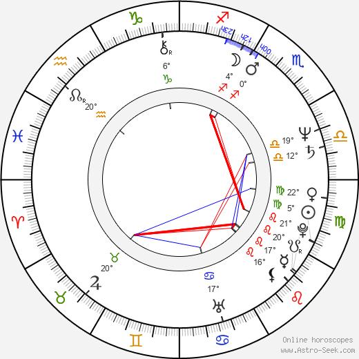 David Attwood birth chart, biography, wikipedia 2020, 2021