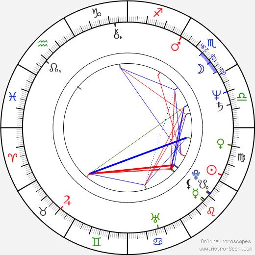 Domenico Antonio Basile tema natale, oroscopo, Domenico Antonio Basile oroscopi gratuiti, astrologia