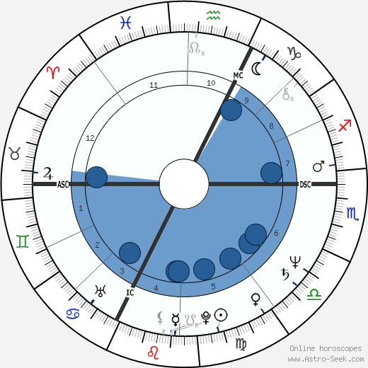 Edwy Plenel wikipedia, horoscope, astrology, instagram
