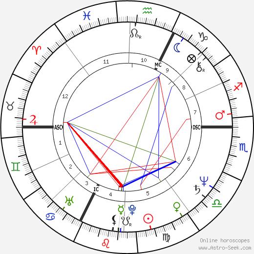 Edwy Plenel день рождения гороскоп, Edwy Plenel Натальная карта онлайн