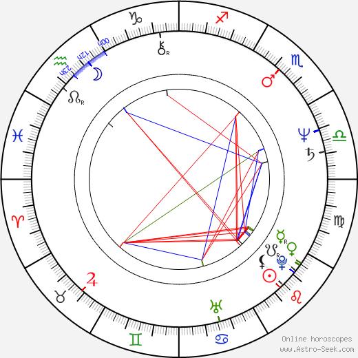 Eva Kelemenová-Ziliziová birth chart, Eva Kelemenová-Ziliziová astro natal horoscope, astrology