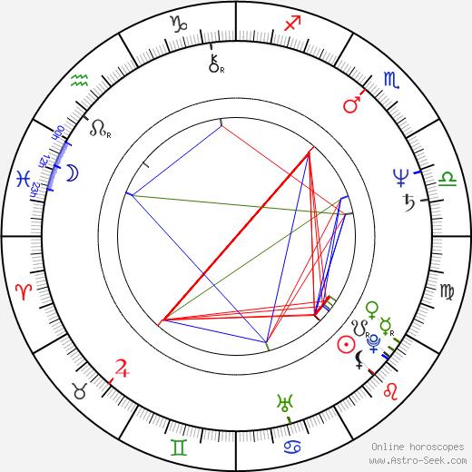 Garry Waddell birth chart, Garry Waddell astro natal horoscope, astrology