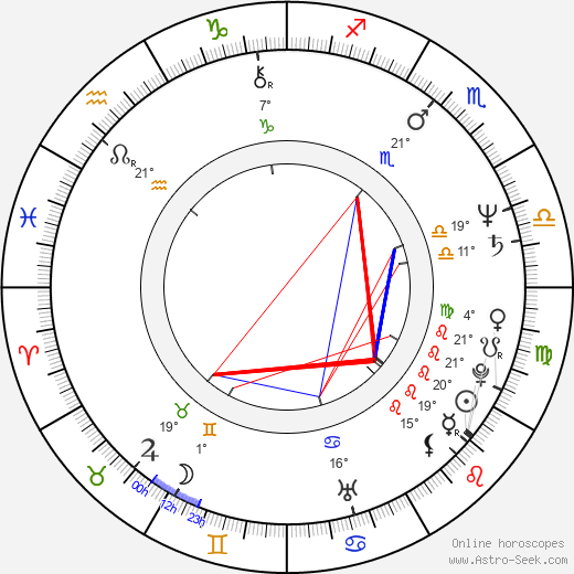 Gorica Popović birth chart, biography, wikipedia 2019, 2020