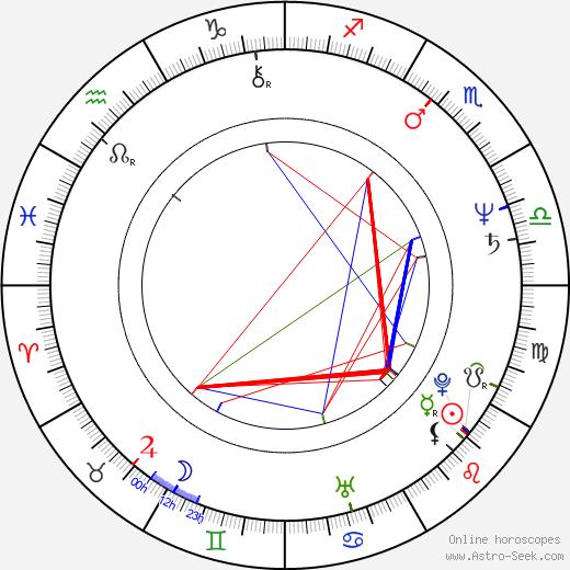 Gorica Popović tema natale, oroscopo, Gorica Popović oroscopi gratuiti, astrologia