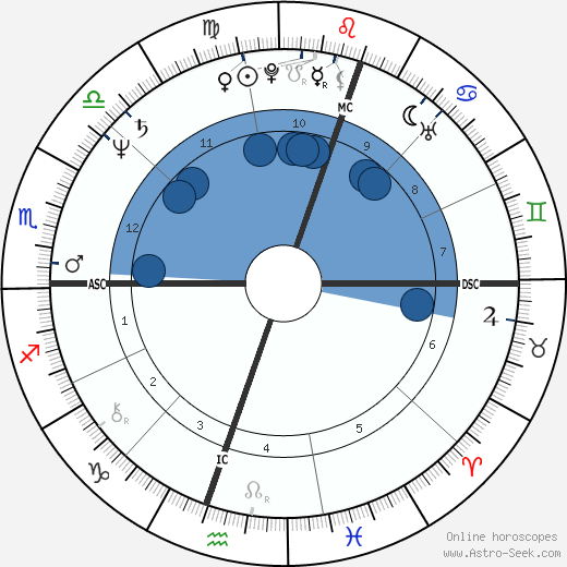 Guillermo Vilas wikipedia, horoscope, astrology, instagram