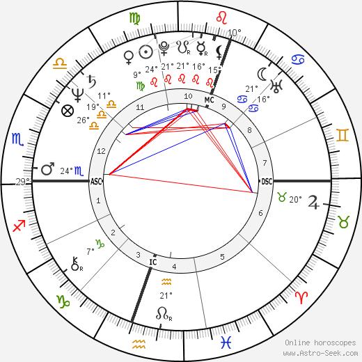 Guillermo Vilas birth chart, biography, wikipedia 2020, 2021