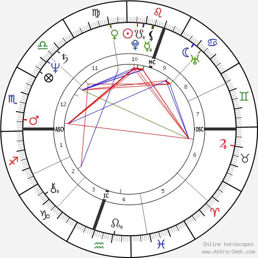 Guillermo Vilas birth chart, Guillermo Vilas astro natal horoscope, astrology
