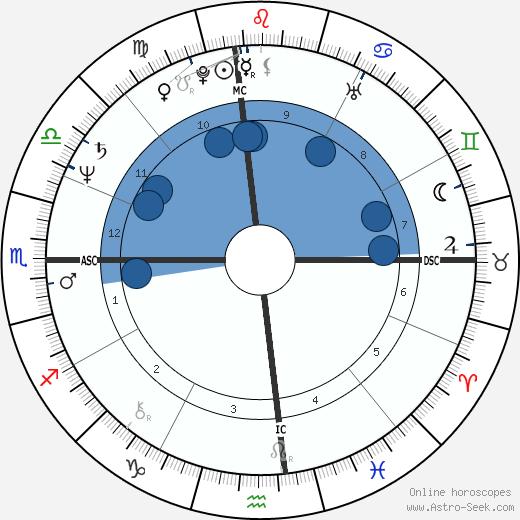 Herb Ritts wikipedia, horoscope, astrology, instagram