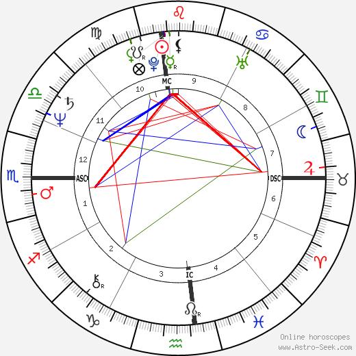 Герб Ритц Herb Ritts день рождения гороскоп, Herb Ritts Натальная карта онлайн