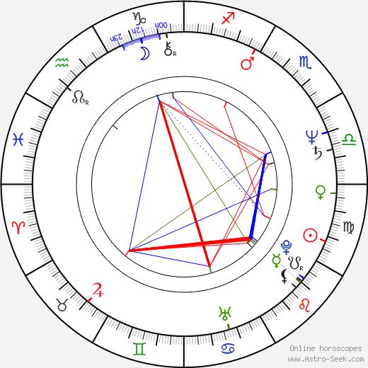 Herbert Reul tema natale, oroscopo, Herbert Reul oroscopi gratuiti, astrologia