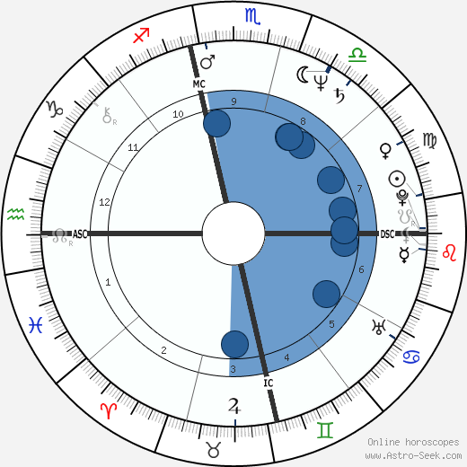 Holly Hallstrom wikipedia, horoscope, astrology, instagram