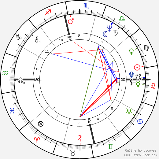 Holly Hallstrom день рождения гороскоп, Holly Hallstrom Натальная карта онлайн