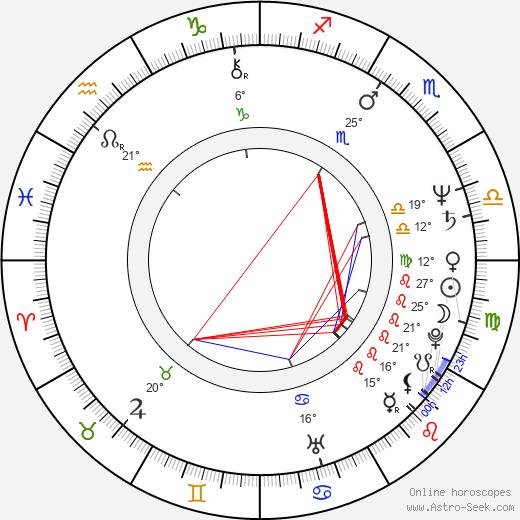 Isabel Medina birth chart, biography, wikipedia 2020, 2021
