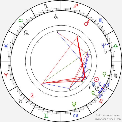 Isabel Medina birth chart, Isabel Medina astro natal horoscope, astrology