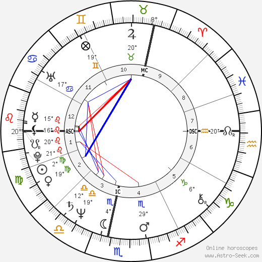 Jacques Aime Bocage birth chart, biography, wikipedia 2019, 2020