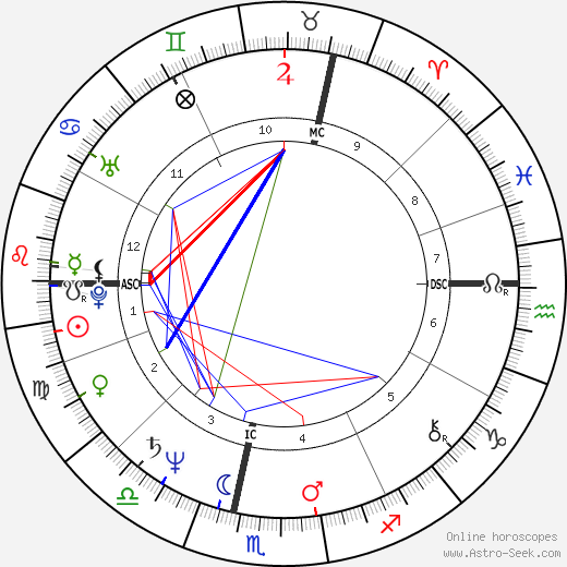 Jacques Aime Bocage astro natal birth chart, Jacques Aime Bocage horoscope, astrology