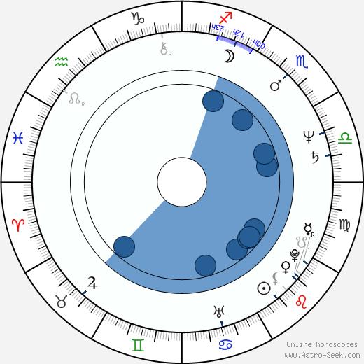 Janusz Andrzejewski wikipedia, horoscope, astrology, instagram