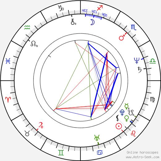 Jeffrey Lau день рождения гороскоп, Jeffrey Lau Натальная карта онлайн