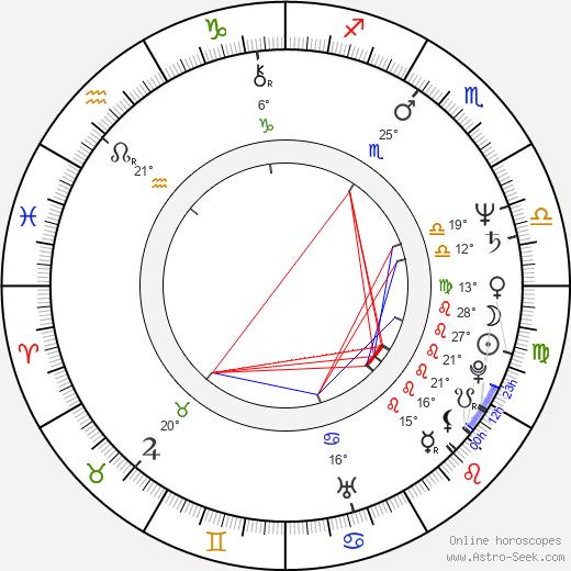 John Hiatt birth chart, biography, wikipedia 2019, 2020